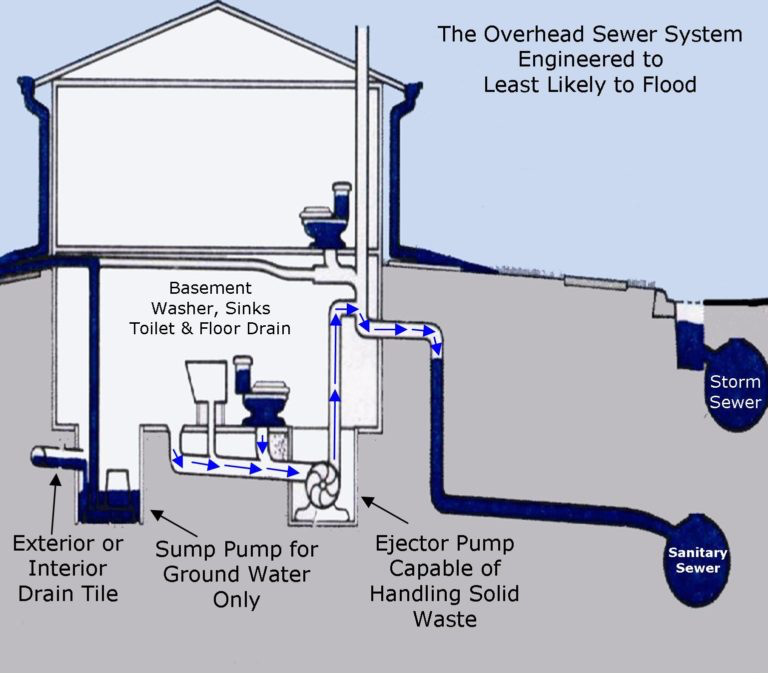 sewage ejector pump boulder longmont co